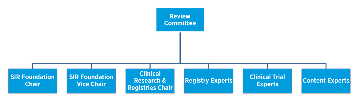 Society of Interventional Radiology- Registries